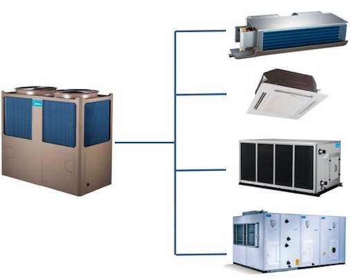 工业和民用建筑工程美的商用中央空调模块机解决方案