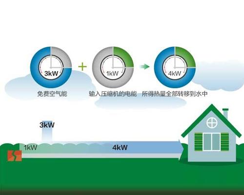 美的中央空调商用热水/采暖解决方案